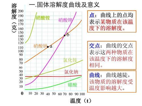 溶解度怎么算,溶解度曲线的变化规律