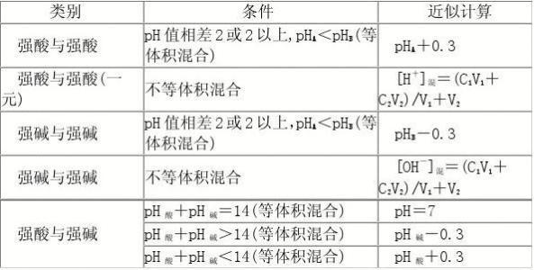 溶液ph的计算方法