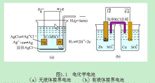 电化学基础知识点总结